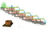 5x onderbouw voor 1 Waterschaal