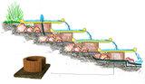4x onderbouw voor 1 Waterschaal